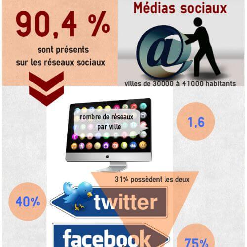 médias sociaux municipaux