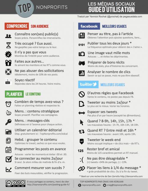 guide d'utilisation des médias sociaux (topnonprofits.com/posting-guide-fr)