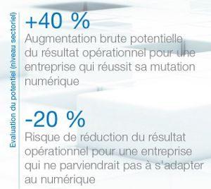 potentiel du numérique : +40% résultat opérationnel